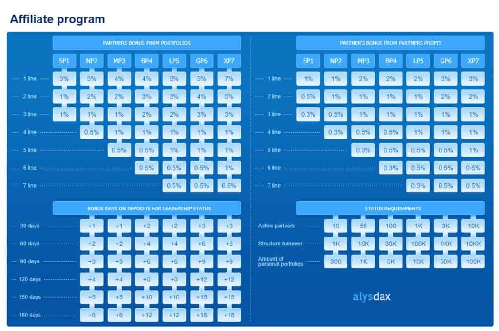 alysdax career 1024x681 - [SCAM] AlysDax Review: Dự án dài hạn lợi nhuận lên tới 30% mỗi tháng