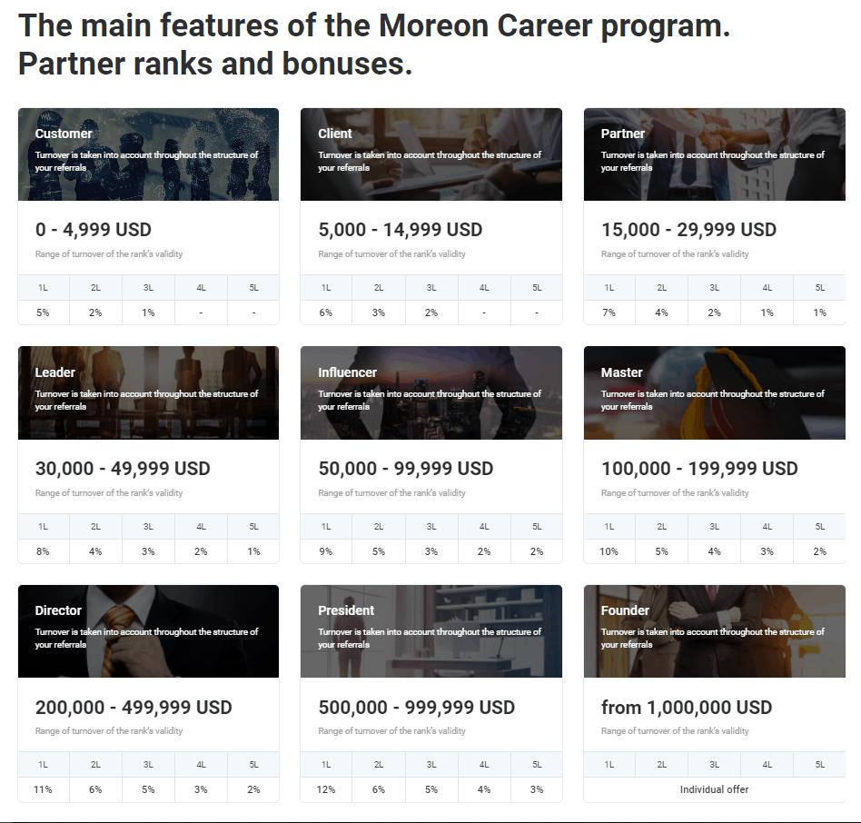 moreon affiliate marketing 1 - [SCAM - DỪNG ĐẦU TƯ] Moreon là gì? Đầu tư dài hạn cùng Moreon.io, lợi nhuận lên tới 2.5%/ngày!