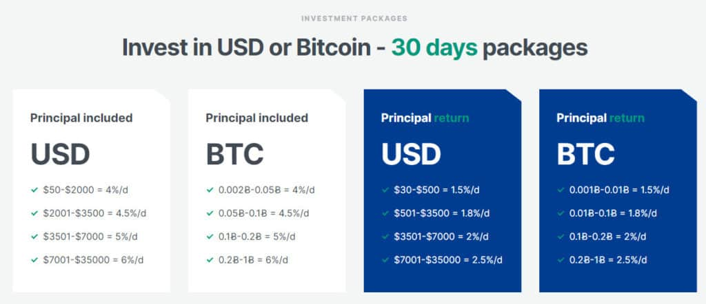 ideliver investment plans 1024x442 - [SCAM - DỪNG ĐẦU TƯ] IDeliver: Lợi nhuận 4%/ngày trong 30 ngày!