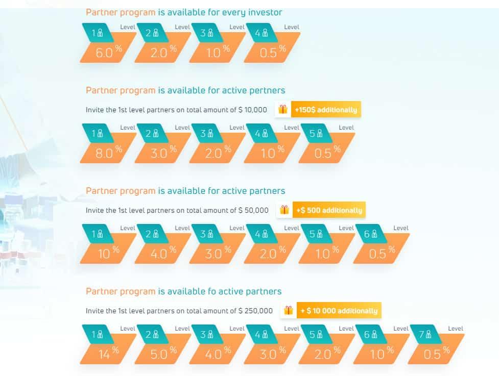 neavar affiliate marketing - [SCAM - DỪNG ĐẦU TƯ] Neavar: Lợi nhuận lên tới 4.7% hàng ngày và mãi mãi