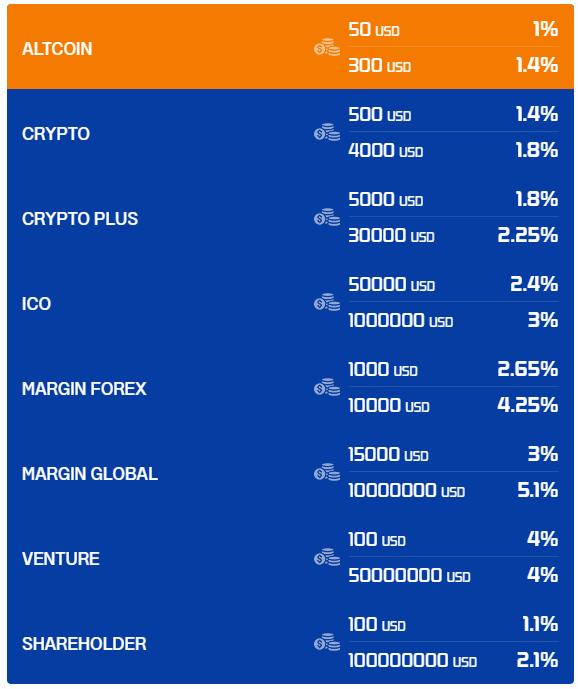attiora goi dau tu - [NGỪNG PHÁT TRIỂN] Attiora: Dự án đầu tư từ Australia, lợi nhuận lên tới 3%/ ngày. SCAM or LEGIT?