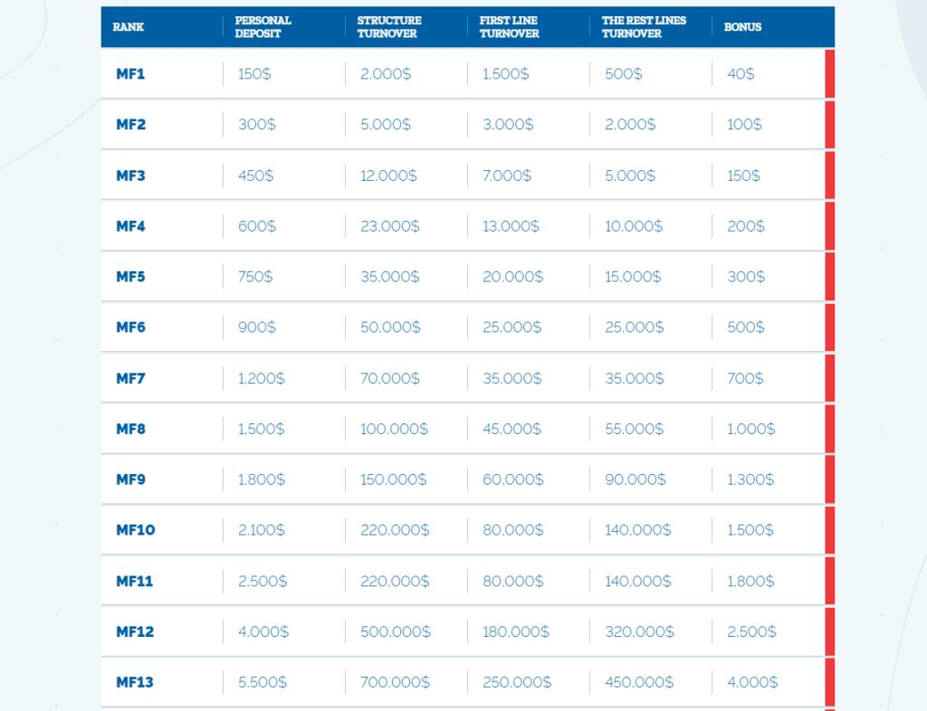 mido finance tra thuong 1024x786 - Mido Finance là gì? Có nên tham gia đầu tư vào Mido-finance.com?